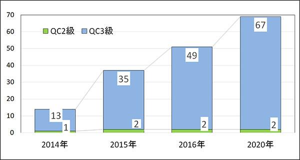 C検定資格者 グラフ