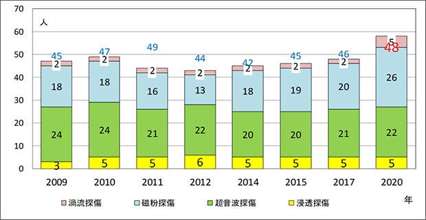20017-非破壊試験技術者 グラフ