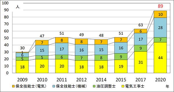 2017-整備系公的資格 グラフ